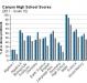 canyon-high-school-grade-10-test-scores-2012