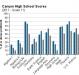 canyon-high-school-grade-11-test-scores-2011