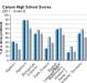 canyon-high-school-grade-9-test-scores-2011