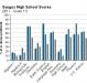 saugus-high-school-grade-11-test-scores-2011
