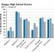 saugus-high-school-grade-9-test-scores-2011