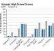 vasquez-high-school-grade-11-test-scores-2011