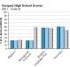 vasquez-high-school-grade-9-test-scores-2011