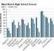 west-ranch-high-school-grade-10-test-scores-2011