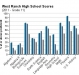west-ranch-high-school-grade-11-test-scores-2011