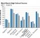west-ranch-high-school-grade-9-test-scores-2011